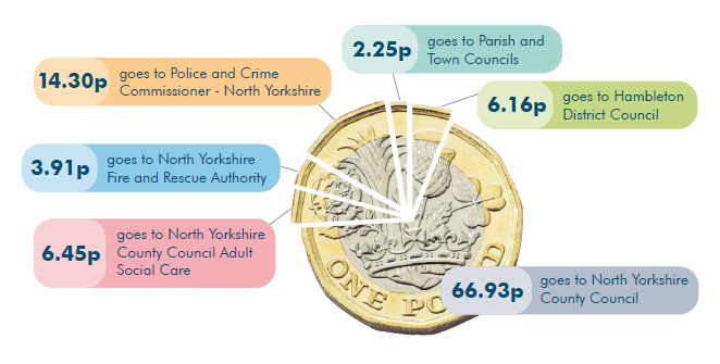 Pound coin split into different percentages of where council tax is spent